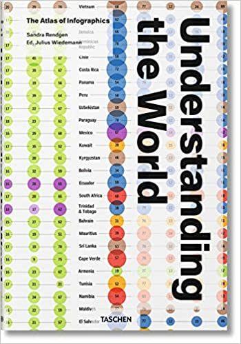 Understanding the World: The Atlas of Infographics